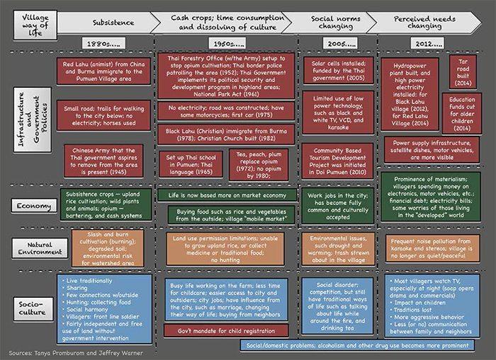 pumuen development timeline (web)